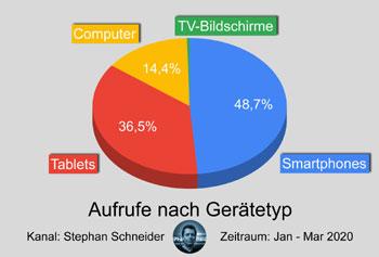 Über 85% der Aufrufe meines YouTube-Kanals kommen von Smartphones oder Tablets